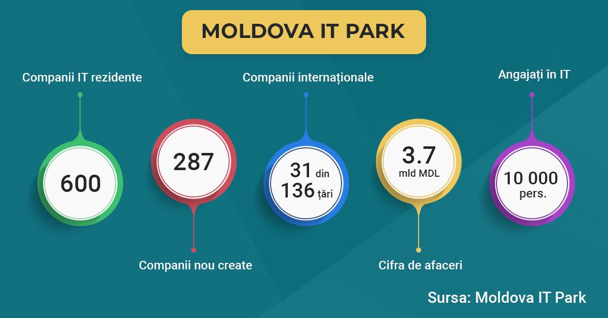 Industria TIC din Moldova