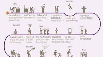 startup-uri de succes